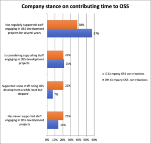 Company stance on contributing time to OSS