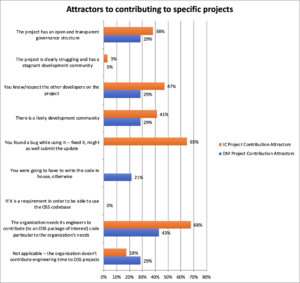 Attractors to contributing to specific projects
